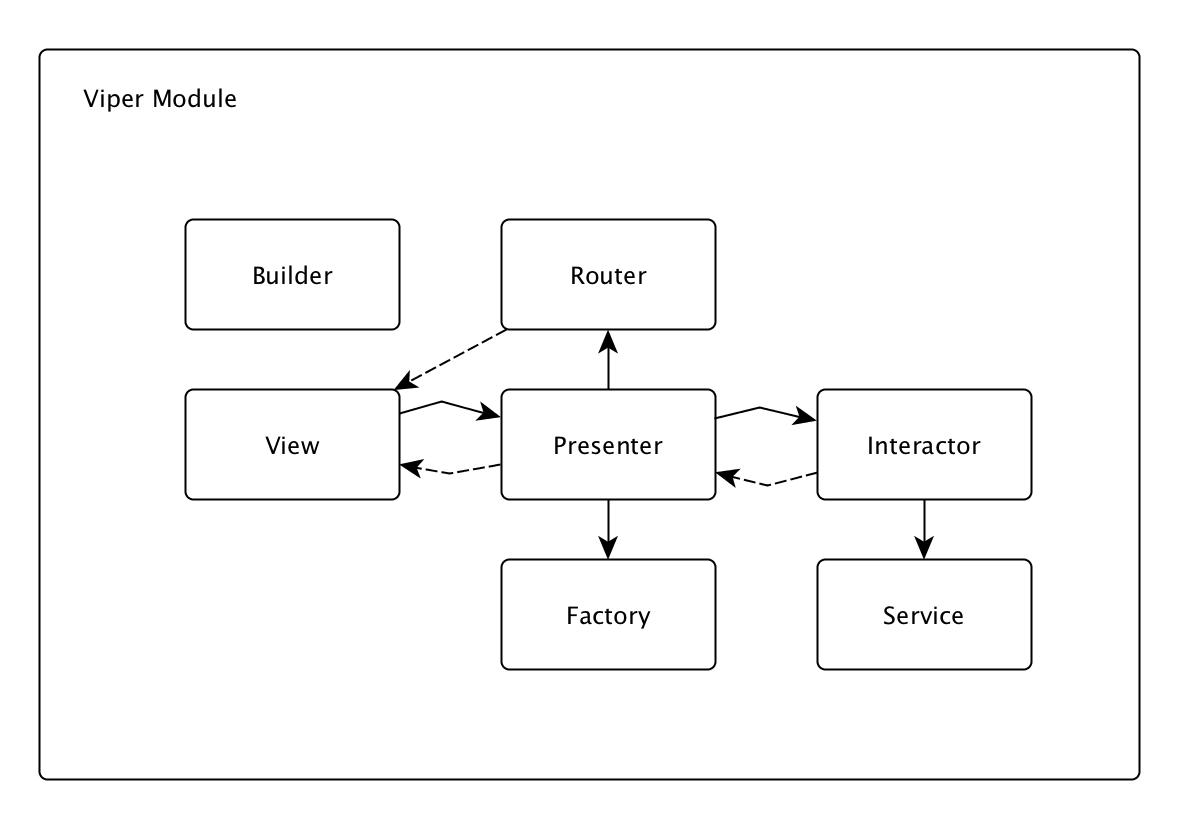 viper module